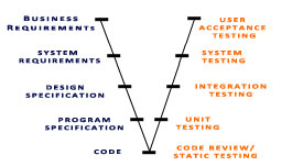Diagram of the testing V-model